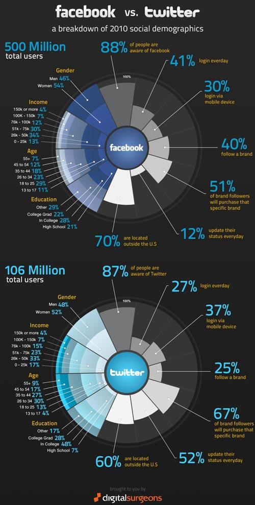 facbook vs twitter infografia