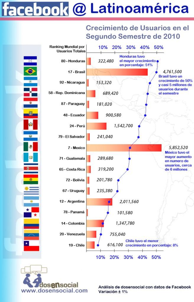 Infografia Facebook Latinoamerica 20103