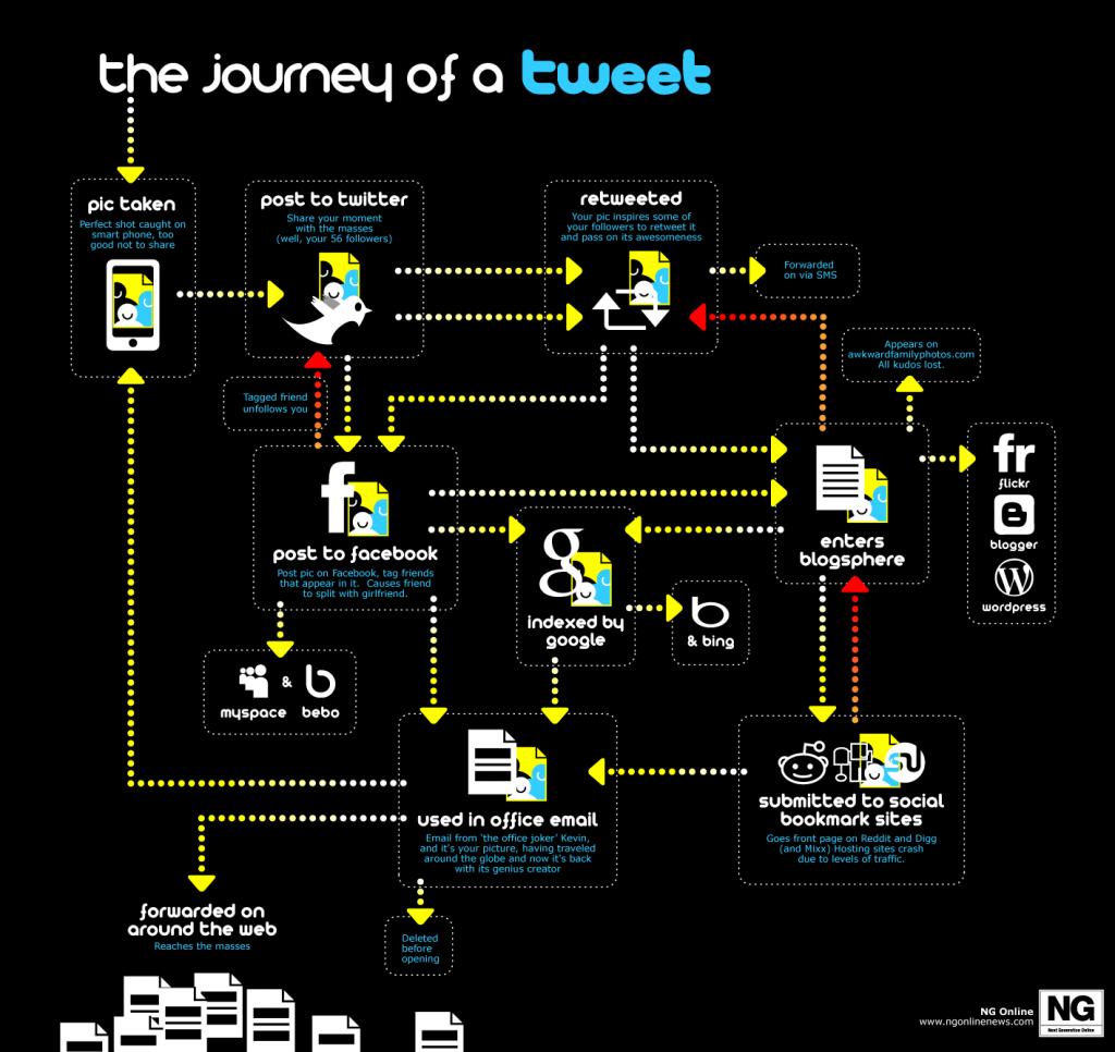 journey of twitter post
