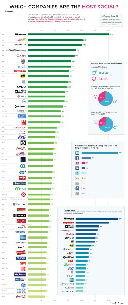 top 50 social companies