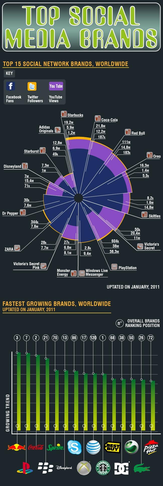 top marcas redes sociales