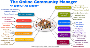 community_manager_scope