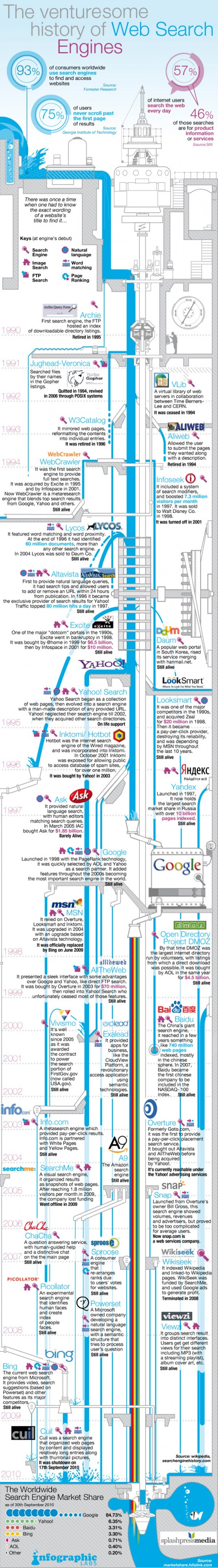 search engine history1
