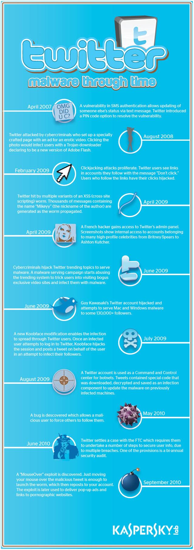 twitter malware infographic