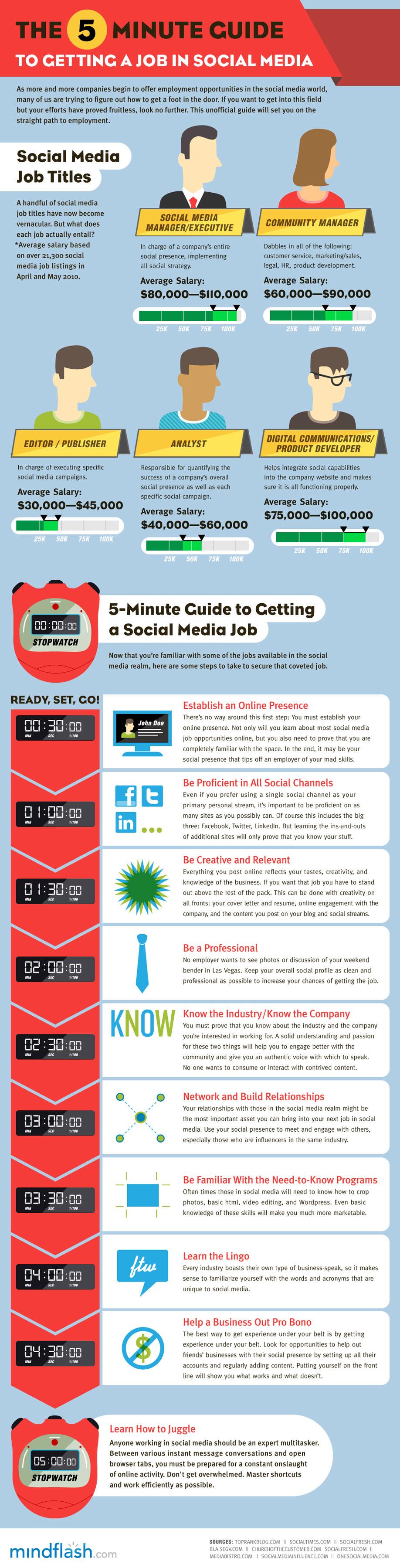 mindflash 5min Social media C5