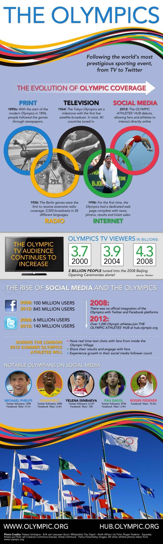 olympics social media