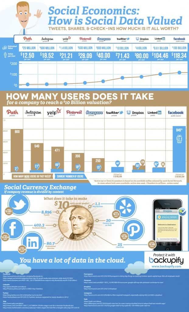 social-data-value