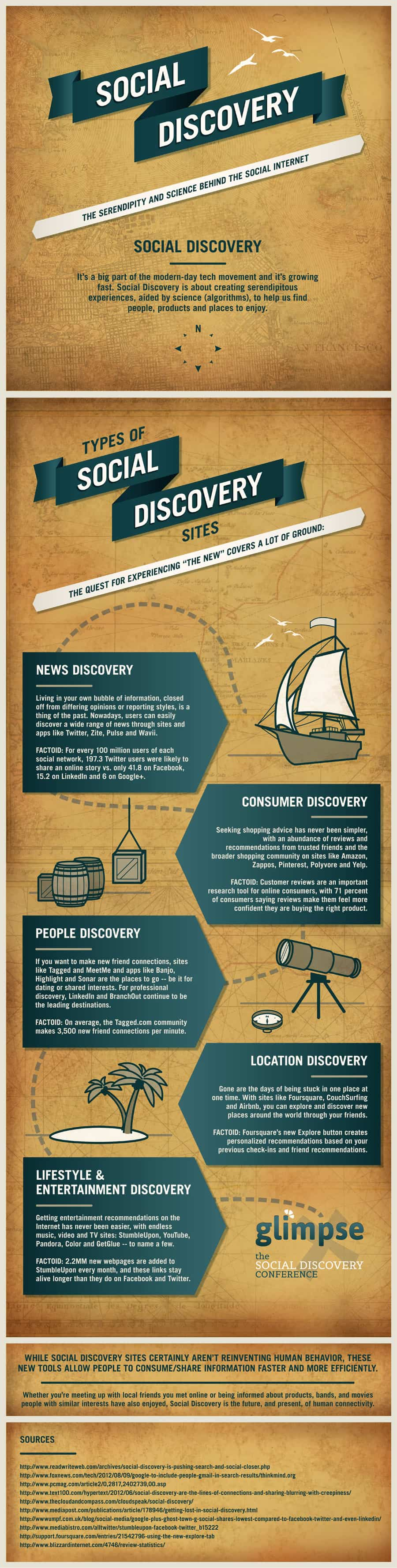 SOCIAL DISCOVERY