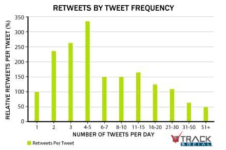 frecuencia tweets