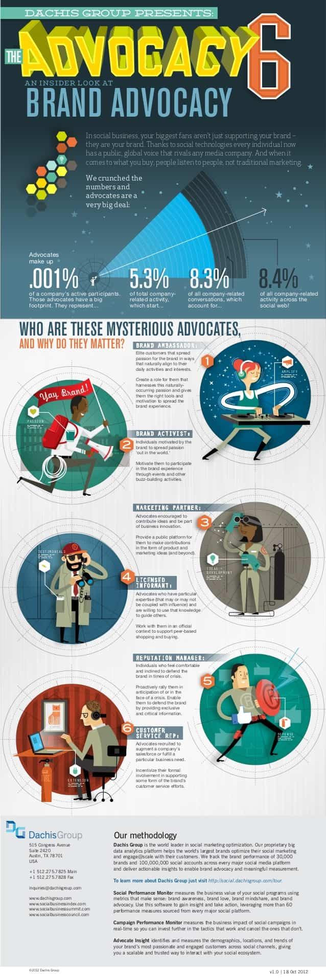brand-advocates-infographic
