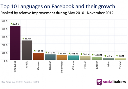 top10-languages-on-fb-1-
