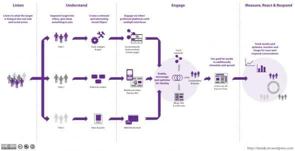 diagrama estrategia social media