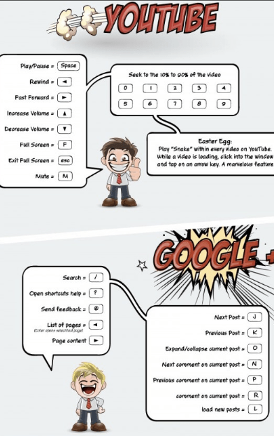 shortcuts Google