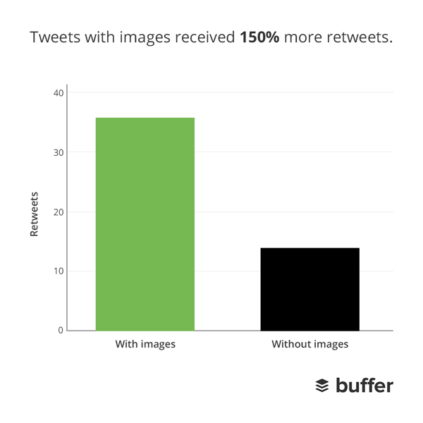 buffer tweets images retweets