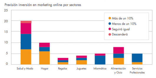 prevision inversion marketing online ecommerce 2014 - por sectores