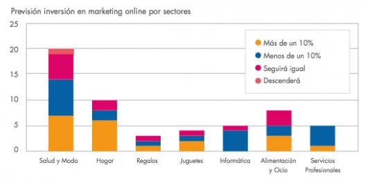 prevision inversion marketing online ecommerce 2014 - por sectores