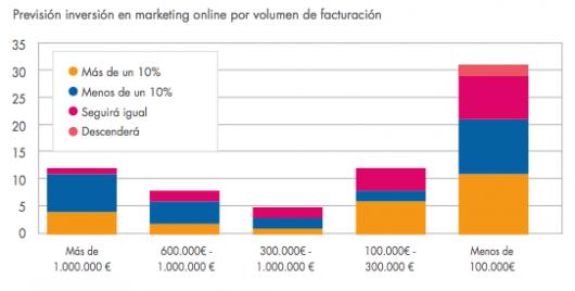 prevision inversion marketing online ecommerce 2014 - por volumen de facturacion
