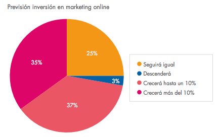 prevision inversion marketing online ecommerce 2014