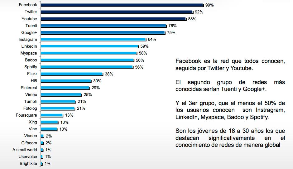 V Estudio anual de Redes Sociales de IAB Spain