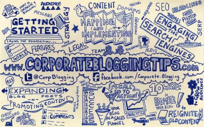 CorporateBloggingTips 1024x639