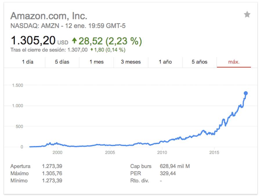 Cotización de Amazon.com en NASDAQ