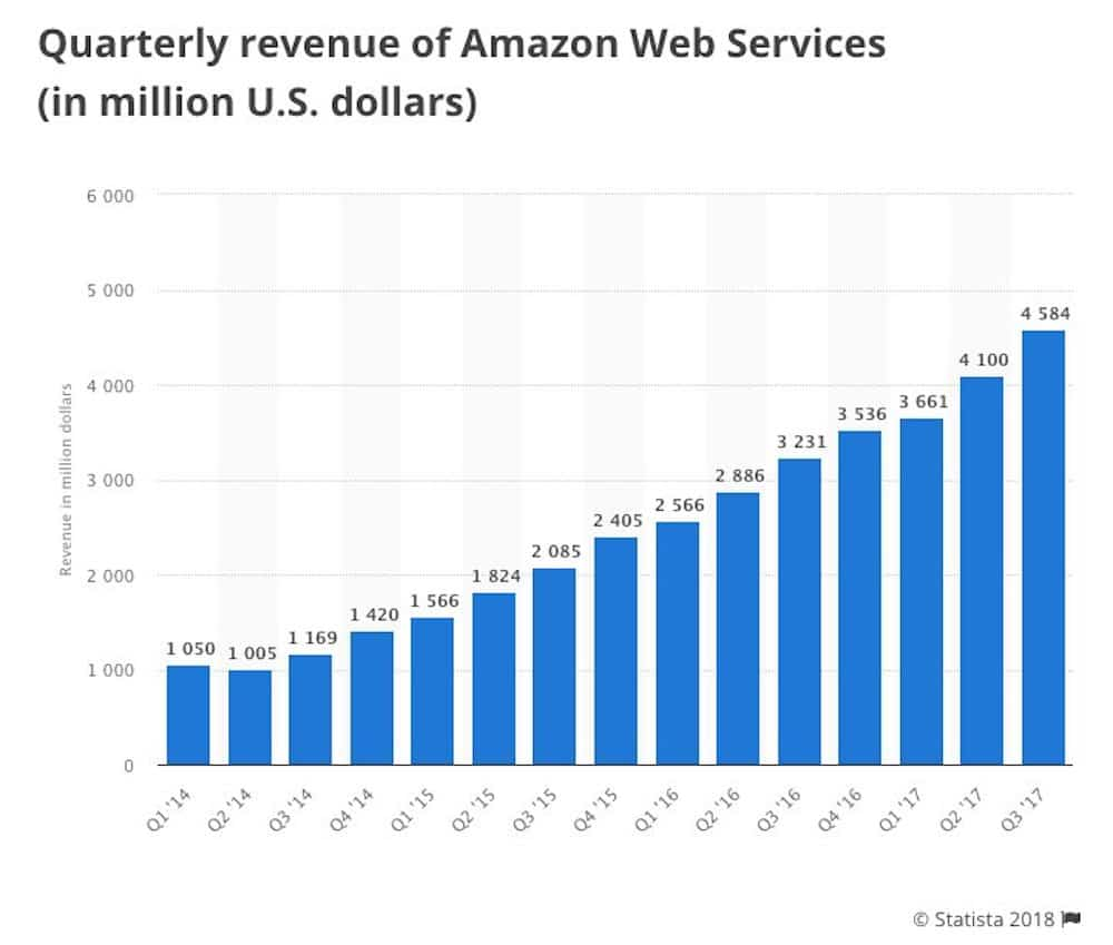 Ingresos de Amazon WEb Services