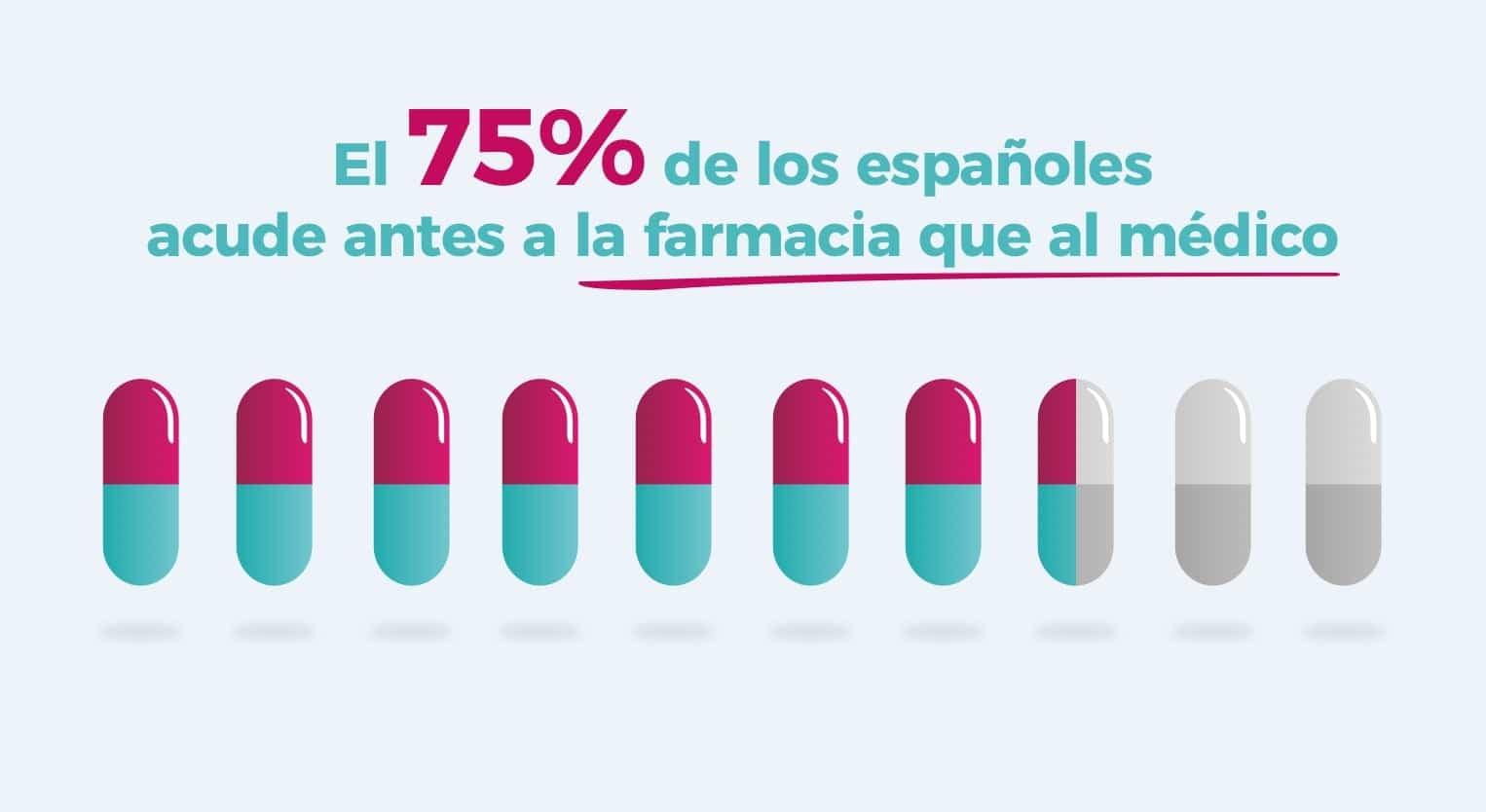 farmacia medico